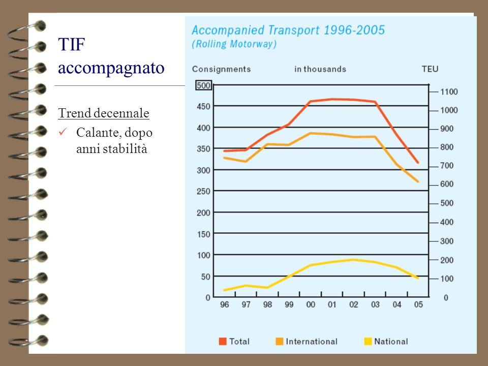 TIF accompagnato Trend decennale Calante, dopo anni stabilità
