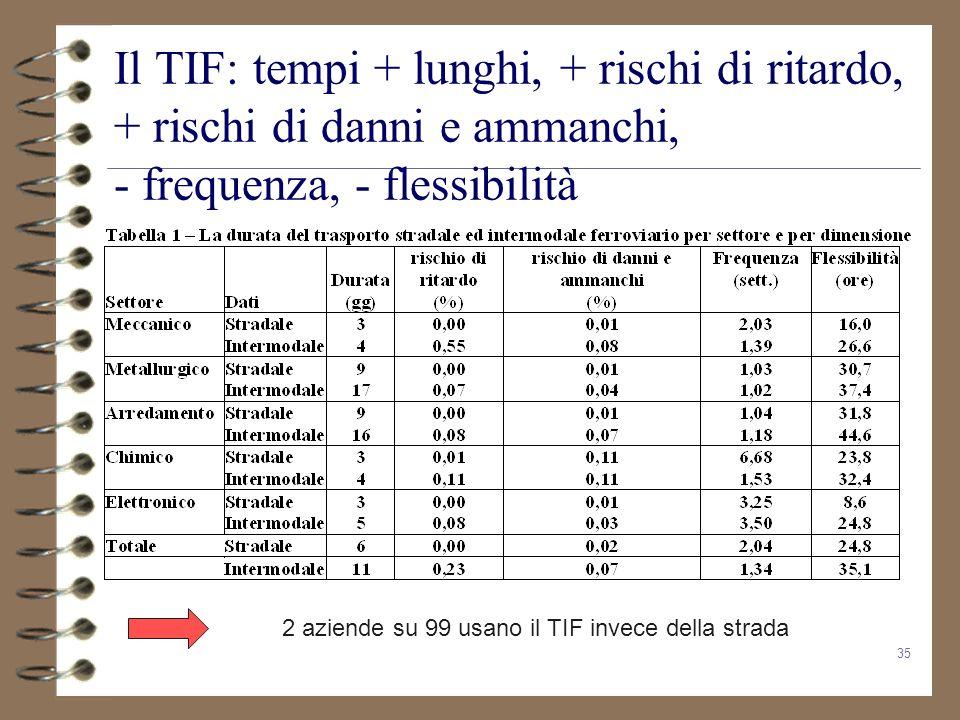Il TIF: tempi + lunghi, + rischi di ritardo, + rischi di danni e ammanchi, - frequenza, - flessibilità