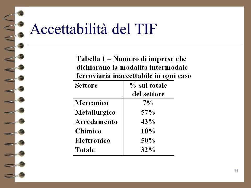 Accettabilità del TIF
