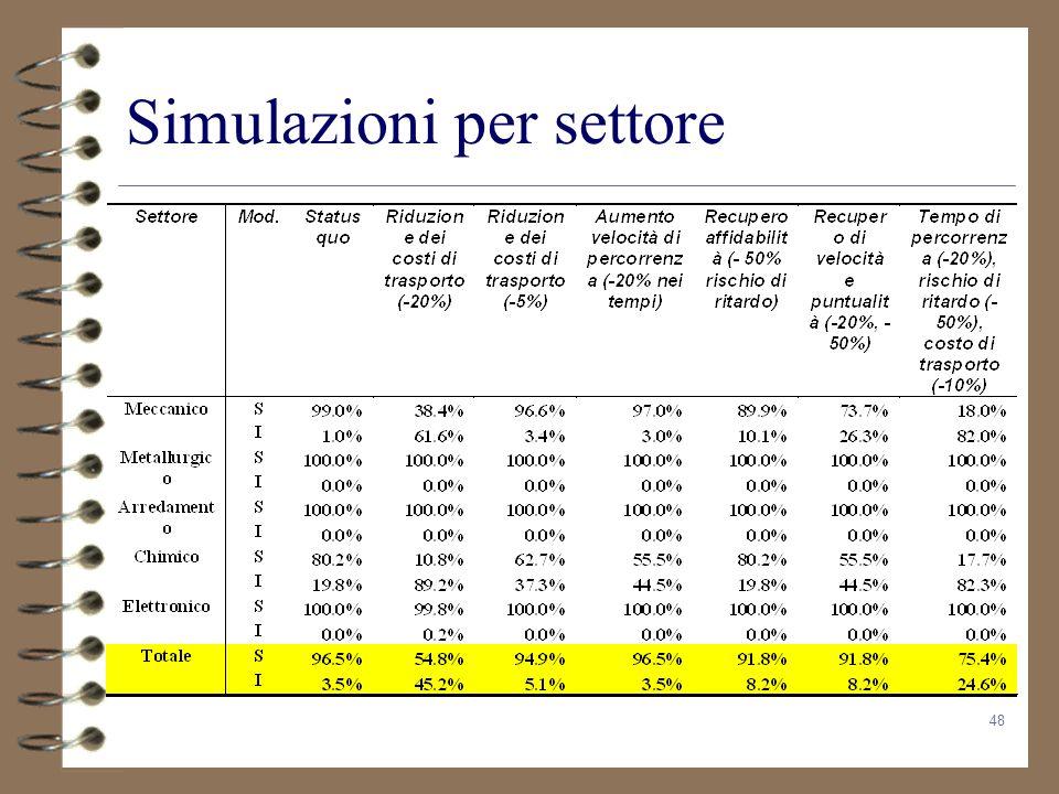 Simulazioni per settore