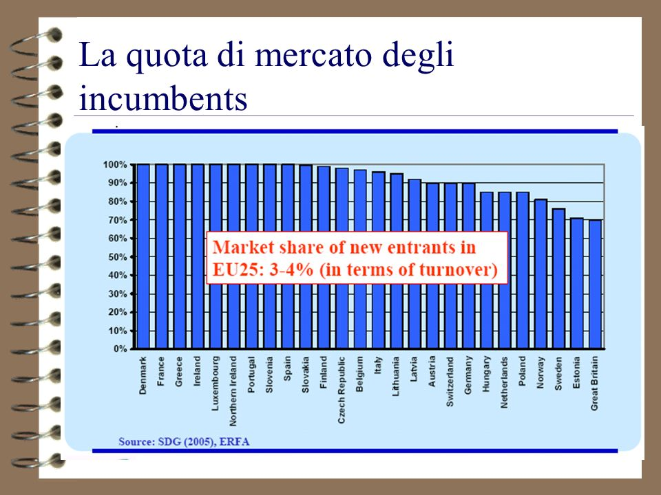 La quota di mercato degli incumbents