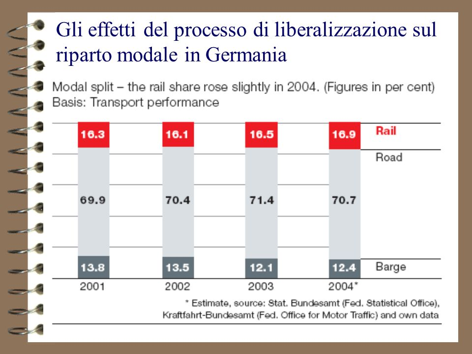 Gli effetti del processo di liberalizzazione sul riparto modale in Germania