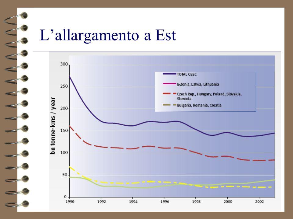 L'allargamento a Est