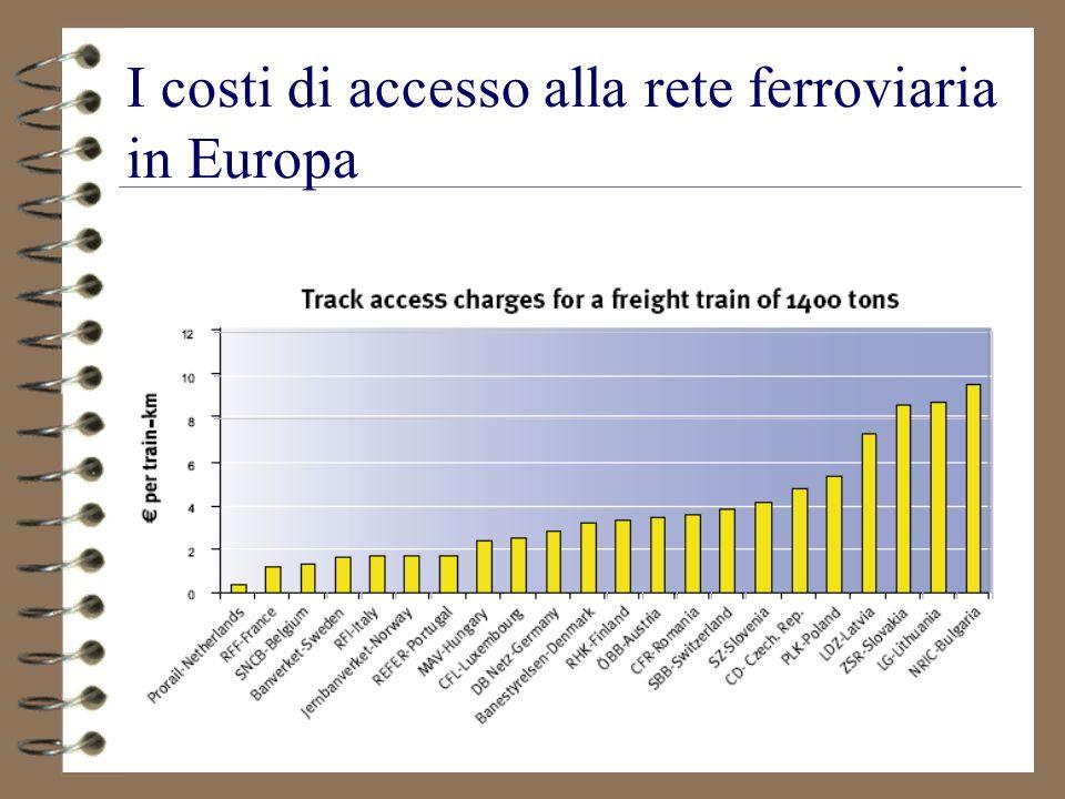 I costi di accesso alla rete ferroviaria in Europa