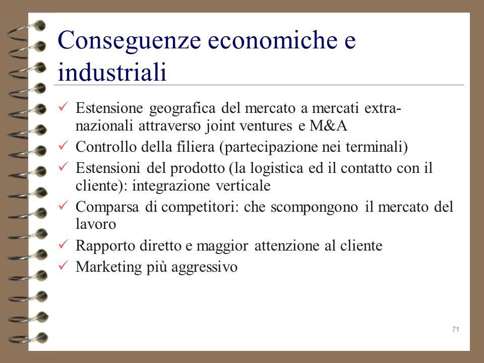 Conseguenze economiche e industriali