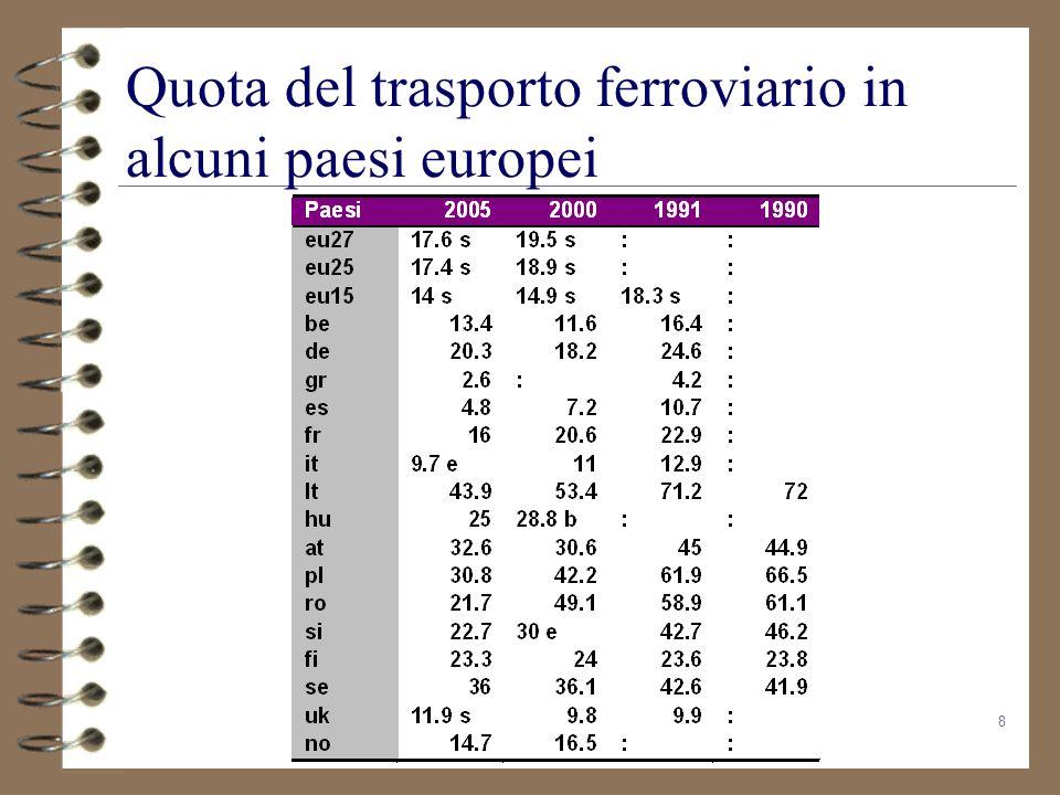 Quota del trasporto ferroviario in alcuni paesi europei