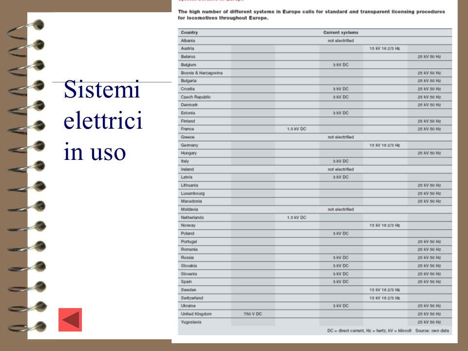 Sistemi elettrici in uso