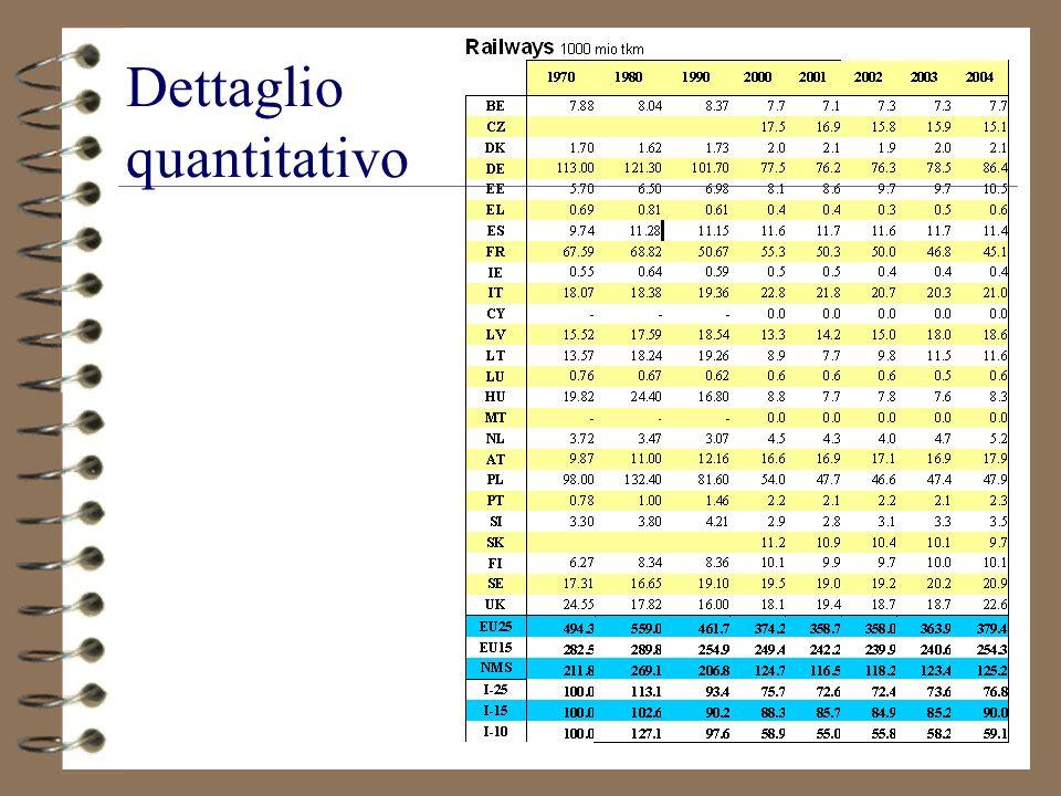 Dettaglio quantitativo