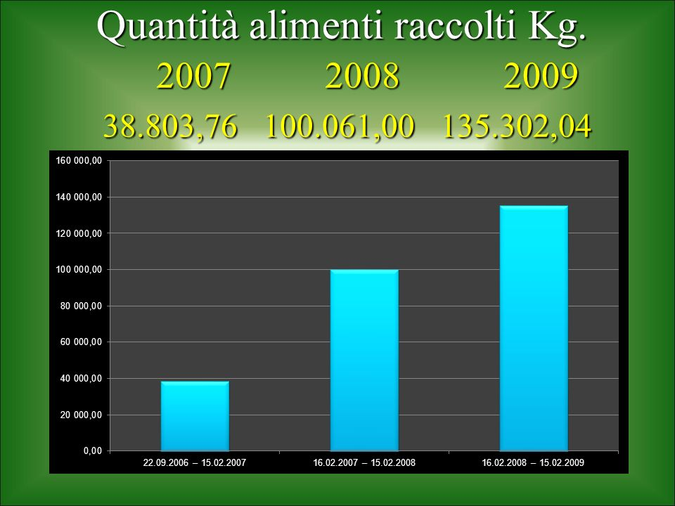 Quantità alimenti raccolti Kg. 2007 2008 2009 38. 803,76 100