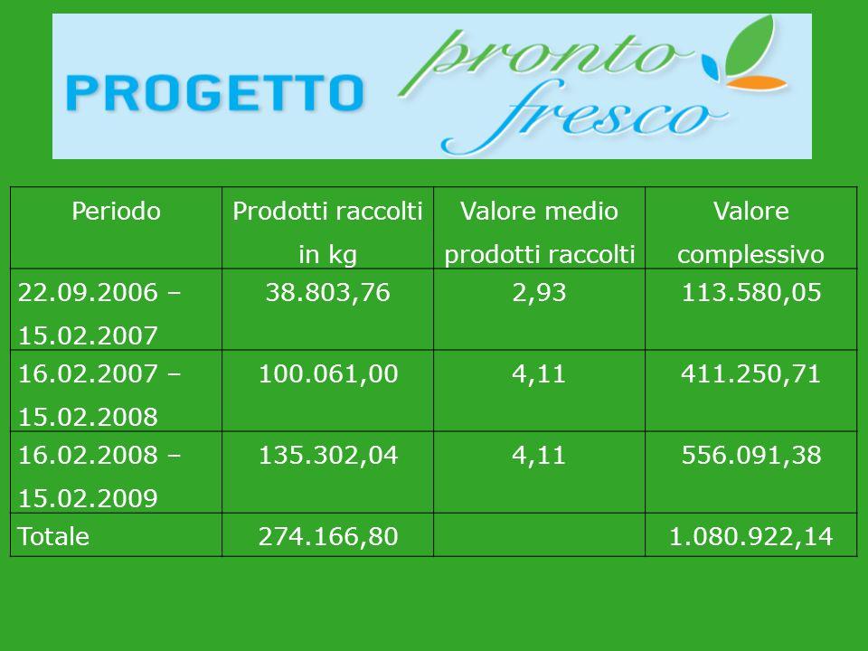 Prodotti raccolti in kg Valore medio prodotti raccolti