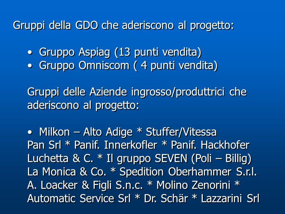Gruppi della GDO che aderiscono al progetto: