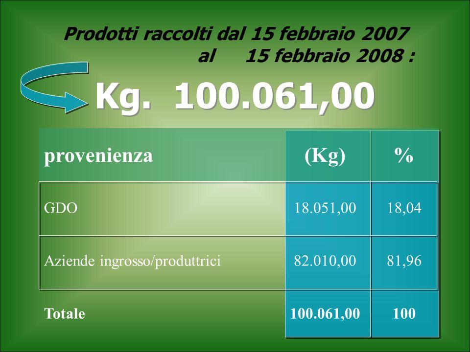 Prodotti raccolti dal 15 febbraio 2007 al 15 febbraio 2008 :