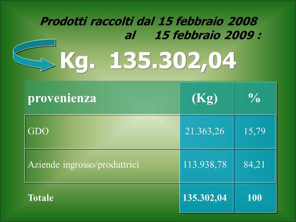 Prodotti raccolti dal 15 febbraio 2008 al 15 febbraio 2009 :