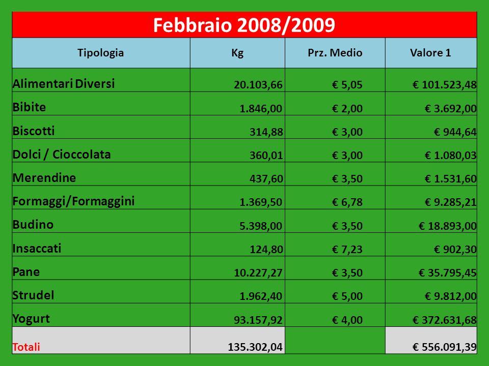 Febbraio 2008/2009 Alimentari Diversi Bibite Biscotti