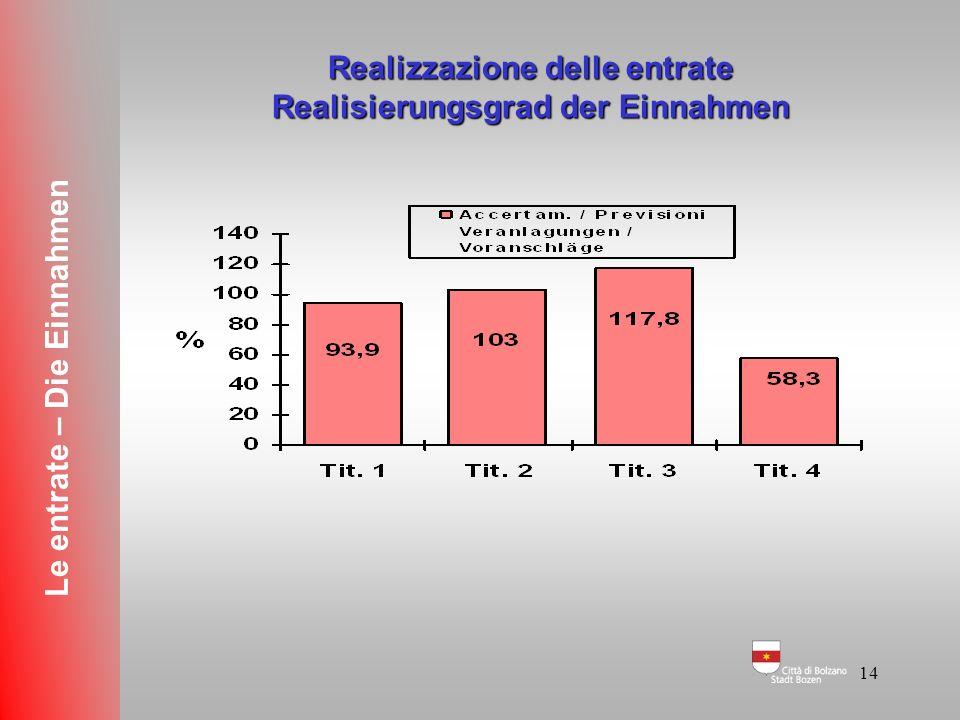Realizzazione delle entrate Realisierungsgrad der Einnahmen