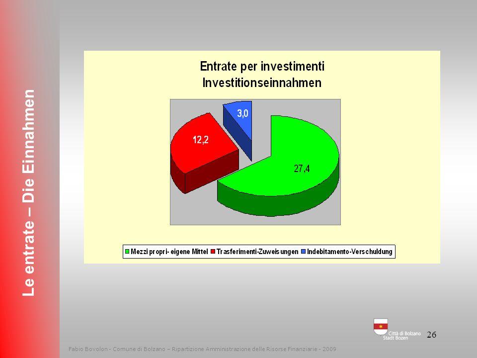 Le entrate – Die Einnahmen