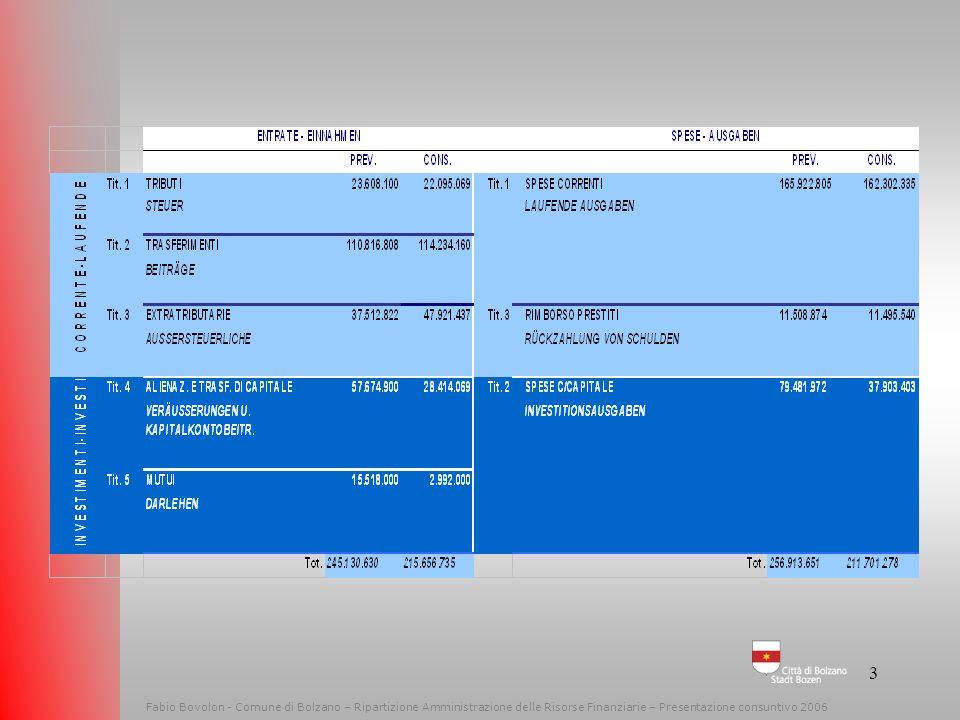 Fabio Bovolon - Comune di Bolzano – Ripartizione Amministrazione delle Risorse Finanziarie – Presentazione consuntivo 2006
