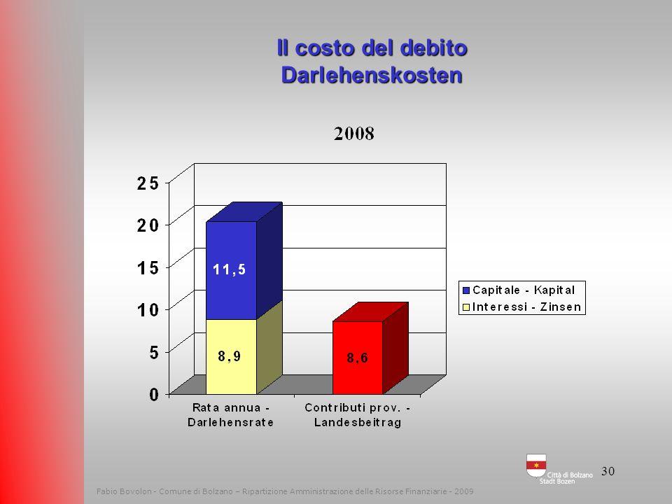 Il costo del debito Darlehenskosten
