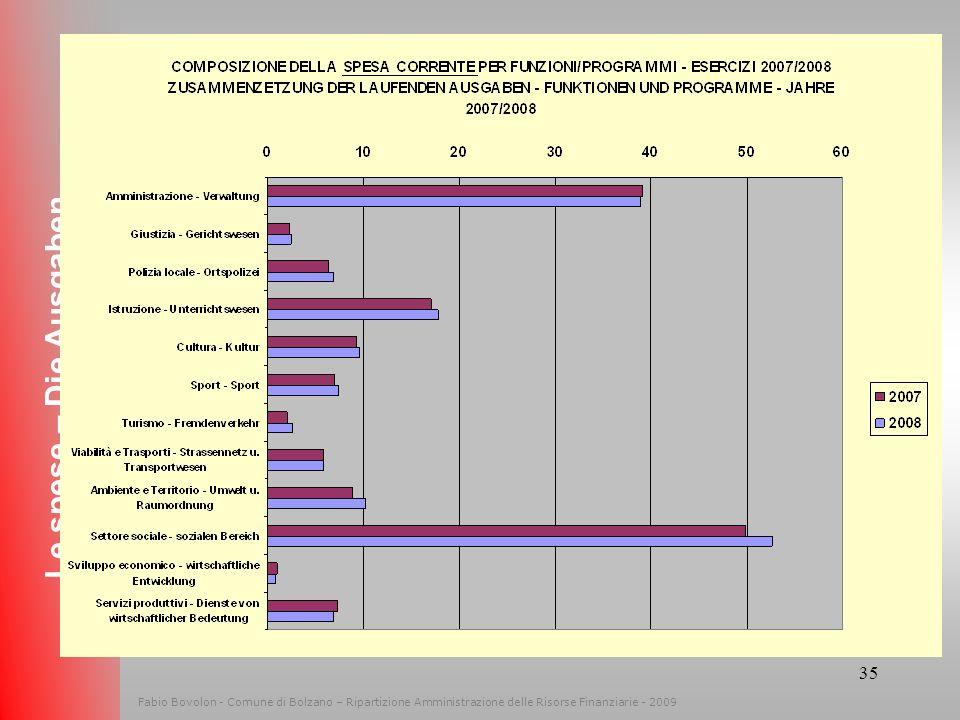 Le spese – Die Ausgaben Fabio Bovolon - Comune di Bolzano – Ripartizione Amministrazione delle Risorse Finanziarie - 2009.
