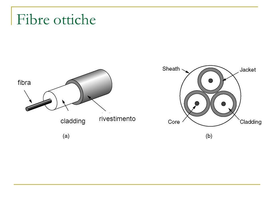 Fibre ottiche fibra rivestimento cladding