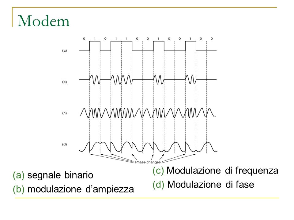 Modem (c) Modulazione di frequenza (a) segnale binario