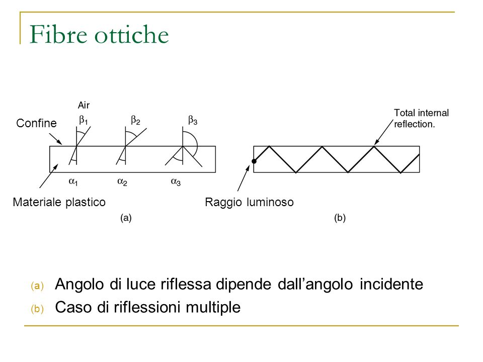Fibre ottiche Angolo di luce riflessa dipende dall'angolo incidente