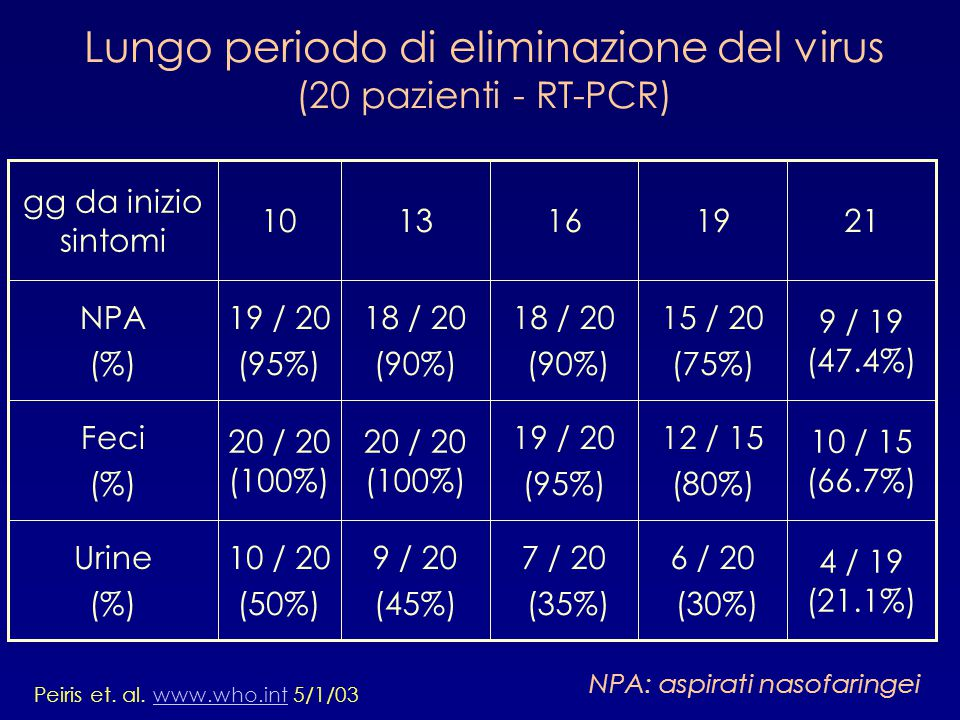Lungo periodo di eliminazione del virus (20 pazienti - RT-PCR)