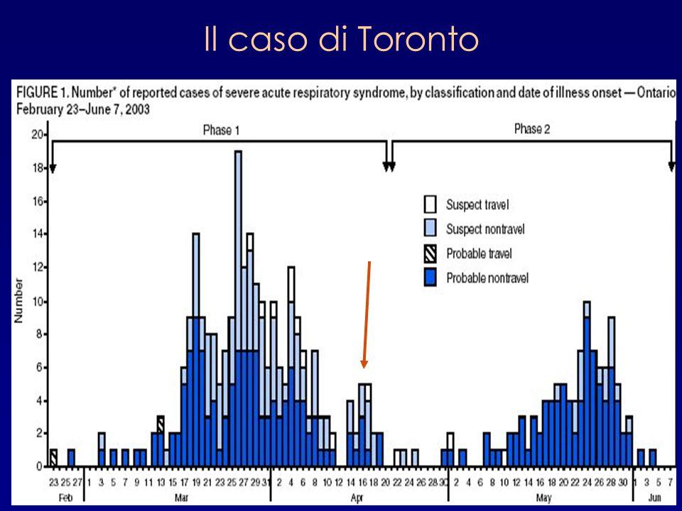 Il caso di Toronto