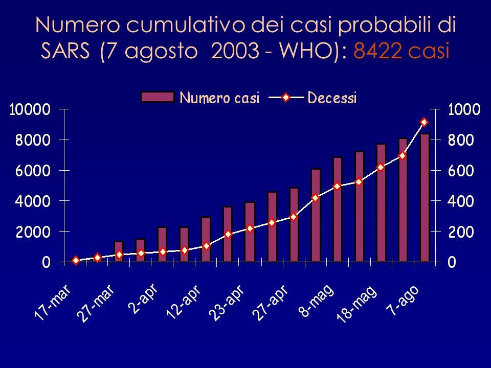 Numero cumulativo dei casi probabili di SARS (7 agosto 2003 - WHO): 8422 casi