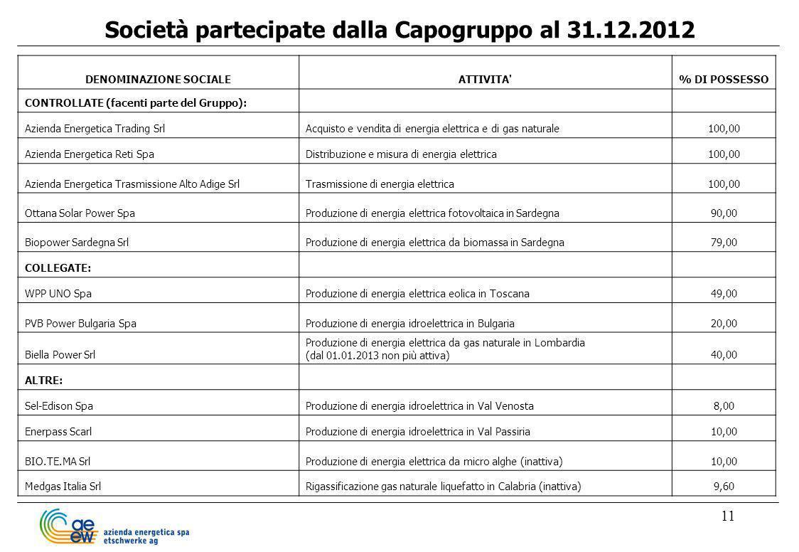 Società partecipate dalla Capogruppo al 31.12.2012