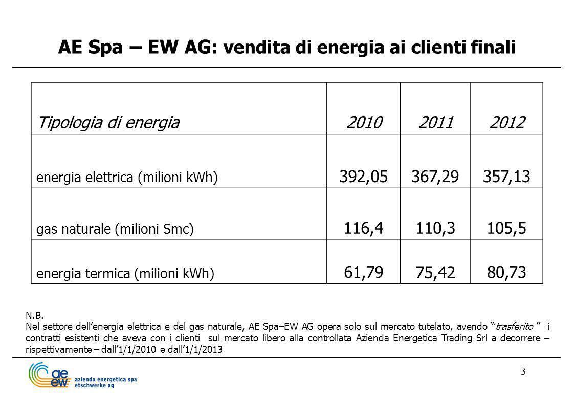 AE Spa – EW AG: vendita di energia ai clienti finali