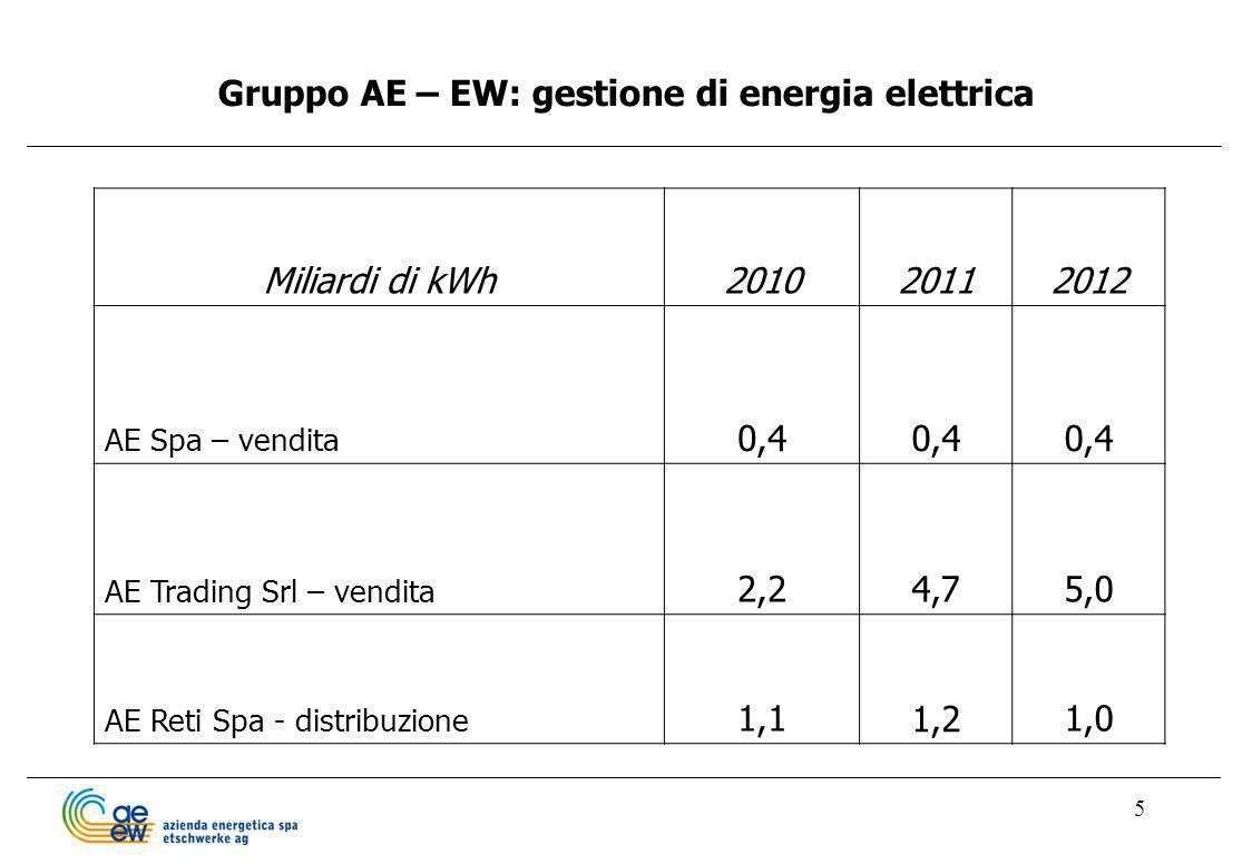 Gruppo AE – EW: gestione di energia elettrica