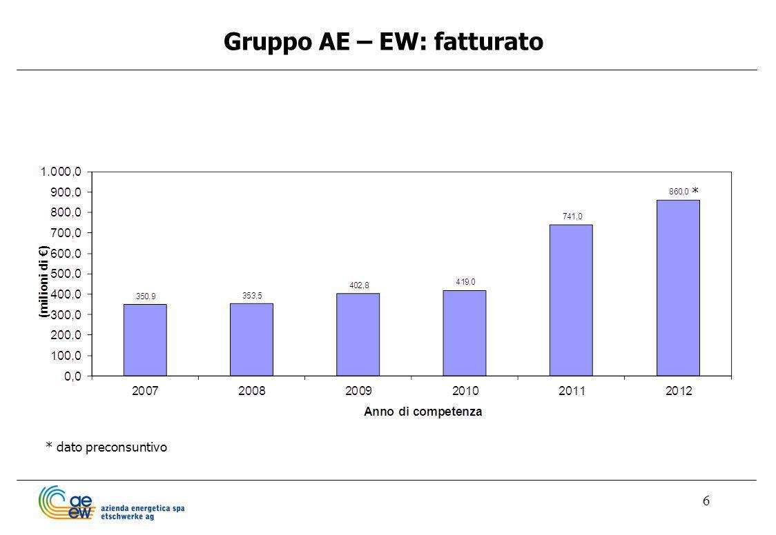Gruppo AE – EW: fatturato