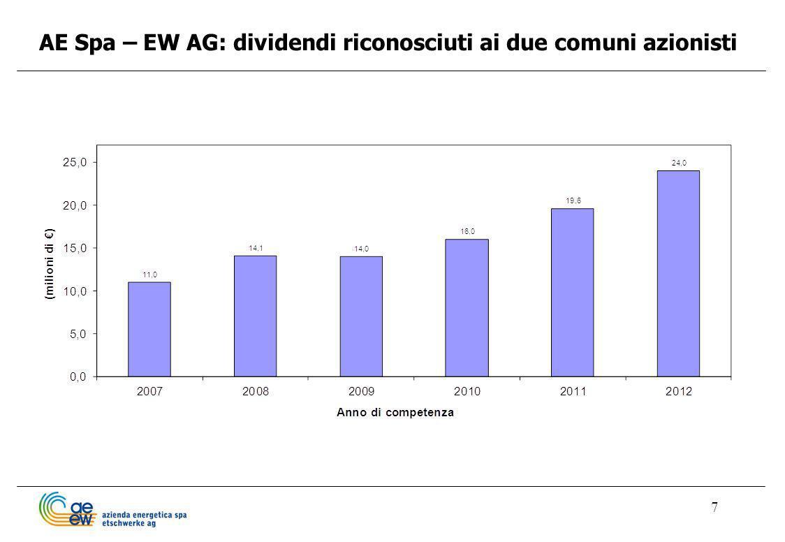 AE Spa – EW AG: dividendi riconosciuti ai due comuni azionisti
