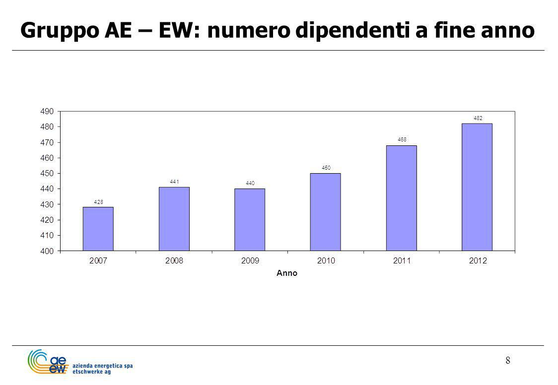 Gruppo AE – EW: numero dipendenti a fine anno