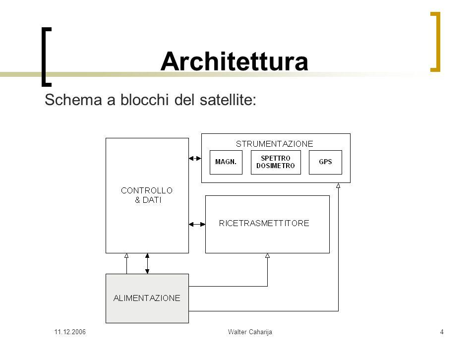 Architettura Schema a blocchi del satellite: 11.12.2006