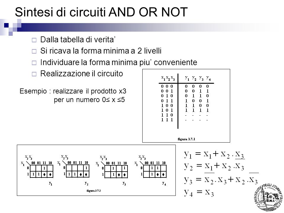 Sintesi di circuiti AND OR NOT