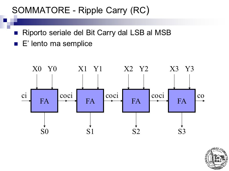 SOMMATORE - Ripple Carry (RC)