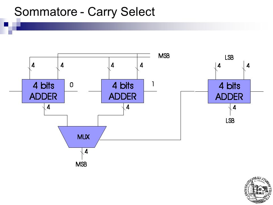 Sommatore - Carry Select