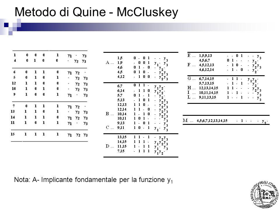 Metodo di Quine - McCluskey