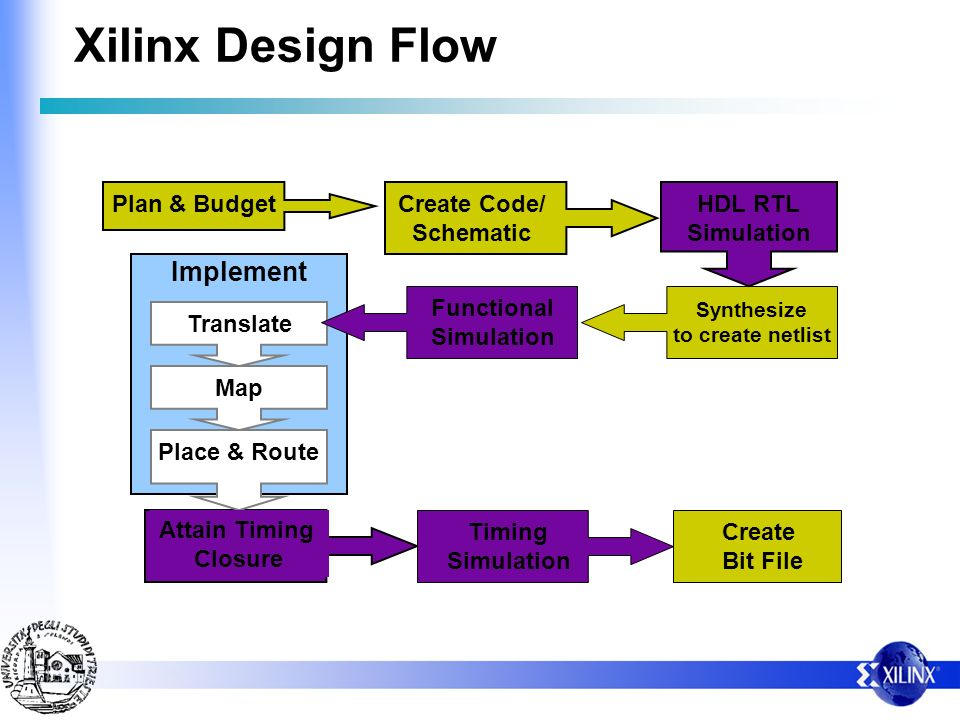 Xilinx Design Flow Implement Plan & Budget Create Code/ Schematic