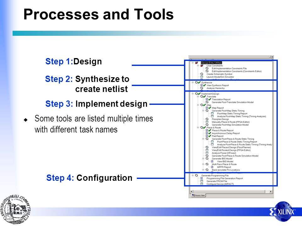Processes and Tools Step 1:Design. Step 2: Synthesize to. create netlist. Step 3: Implement design.
