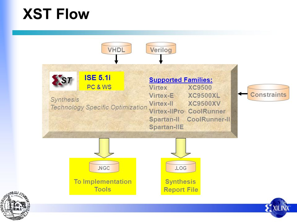 XST Flow ISE 5.1i VHDL Verilog Supported Families: Virtex XC9500