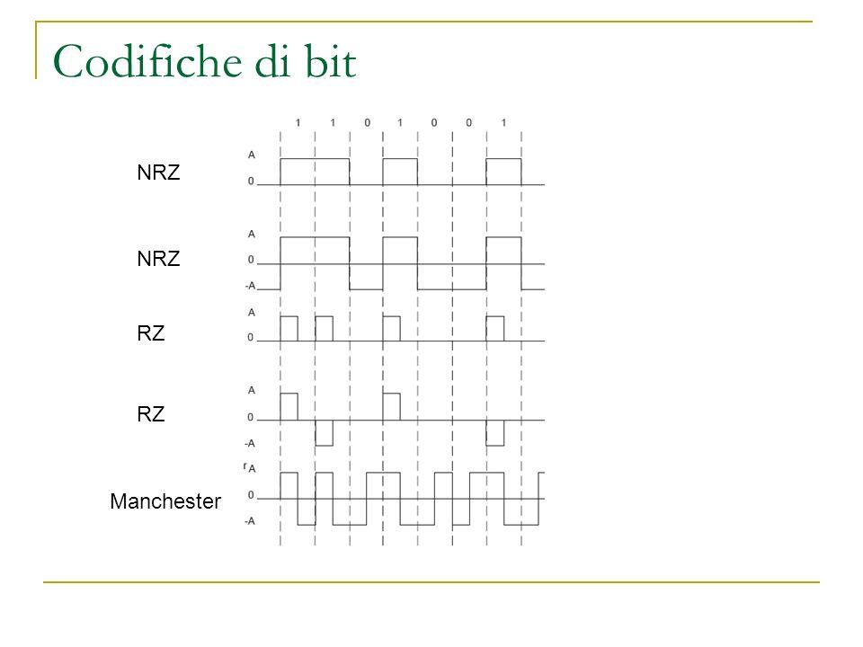 Codifiche di bit NRZ NRZ RZ RZ Manchester