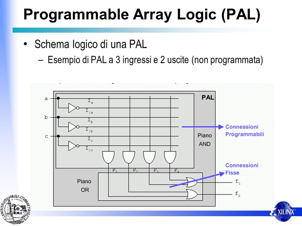 Programmable Array Logic (PAL)
