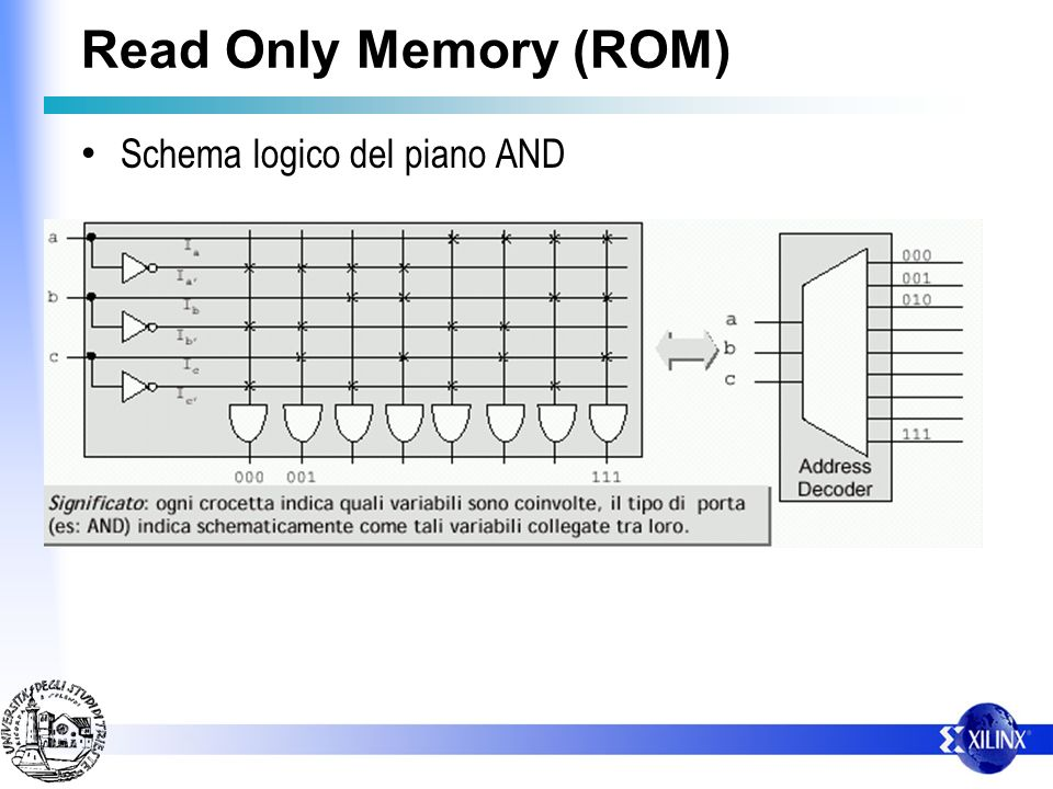 Read Only Memory (ROM) Schema logico del piano AND
