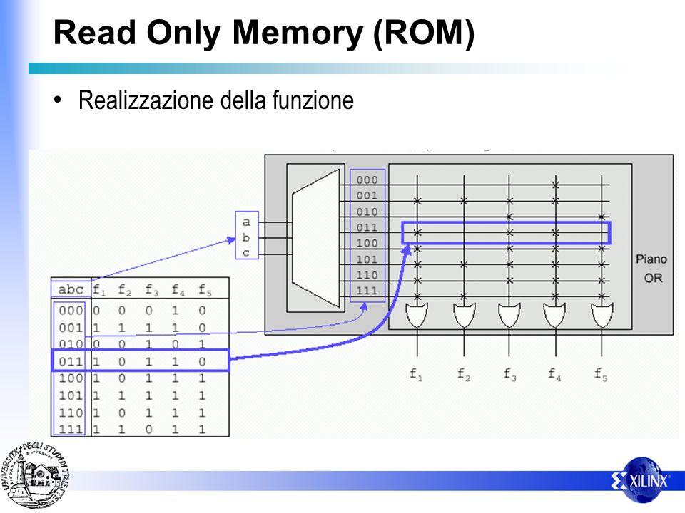 Read Only Memory (ROM) Realizzazione della funzione