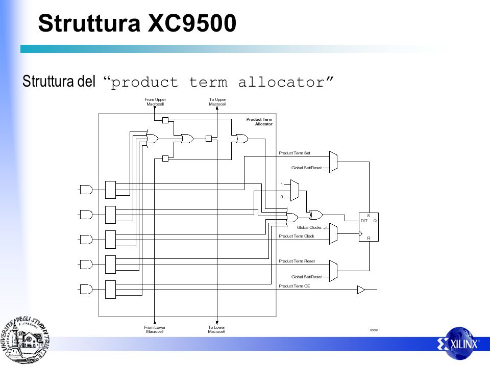 Struttura del product term allocator