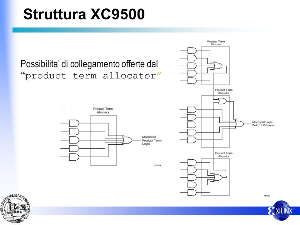 Struttura XC9500 Possibilita' di collegamento offerte dal product term allocator