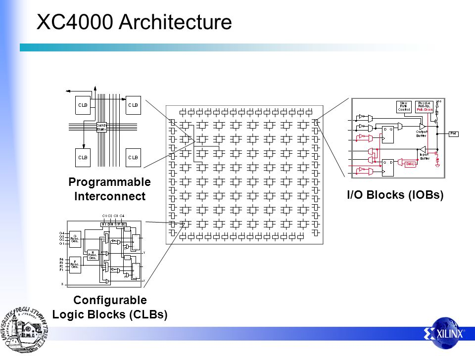 XC4000 Architecture Programmable Interconnect I/O Blocks (IOBs)
